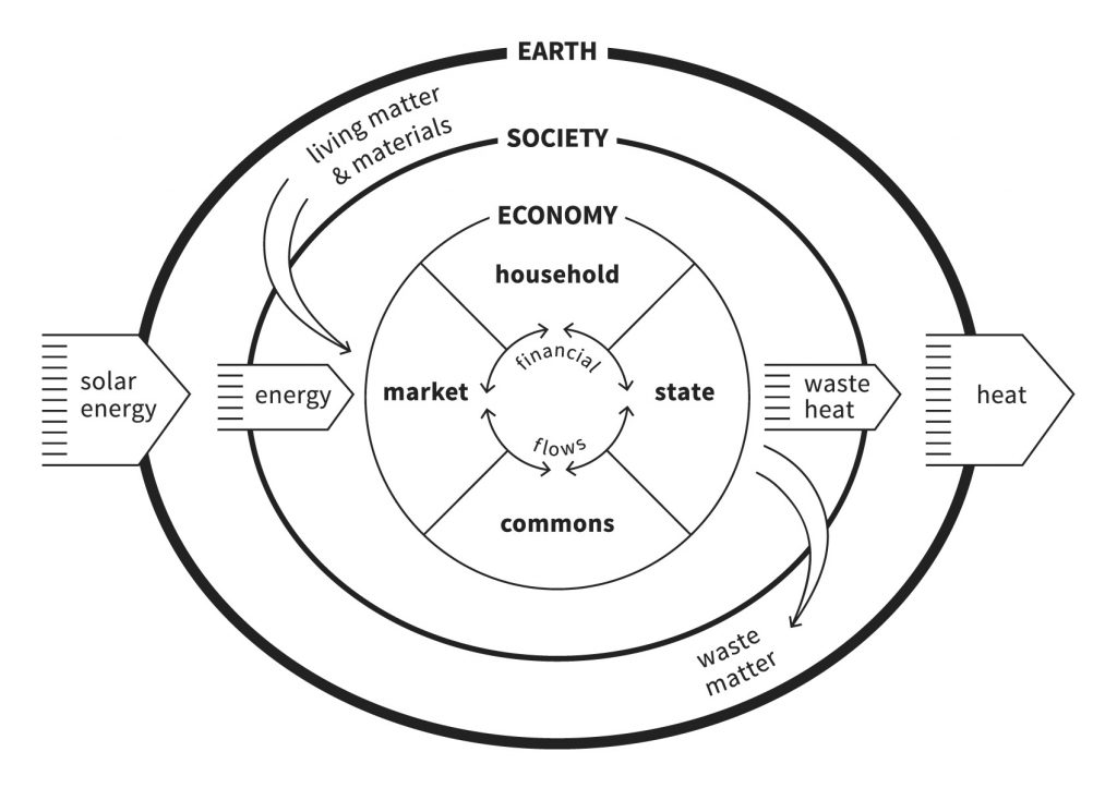 The Embedded Economy. Graphic by Kate Raworth and Marcia Mihotich